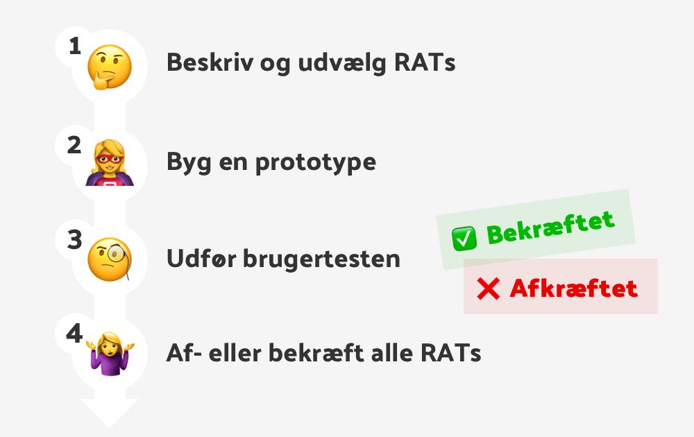 Guide til brugertest med RATS